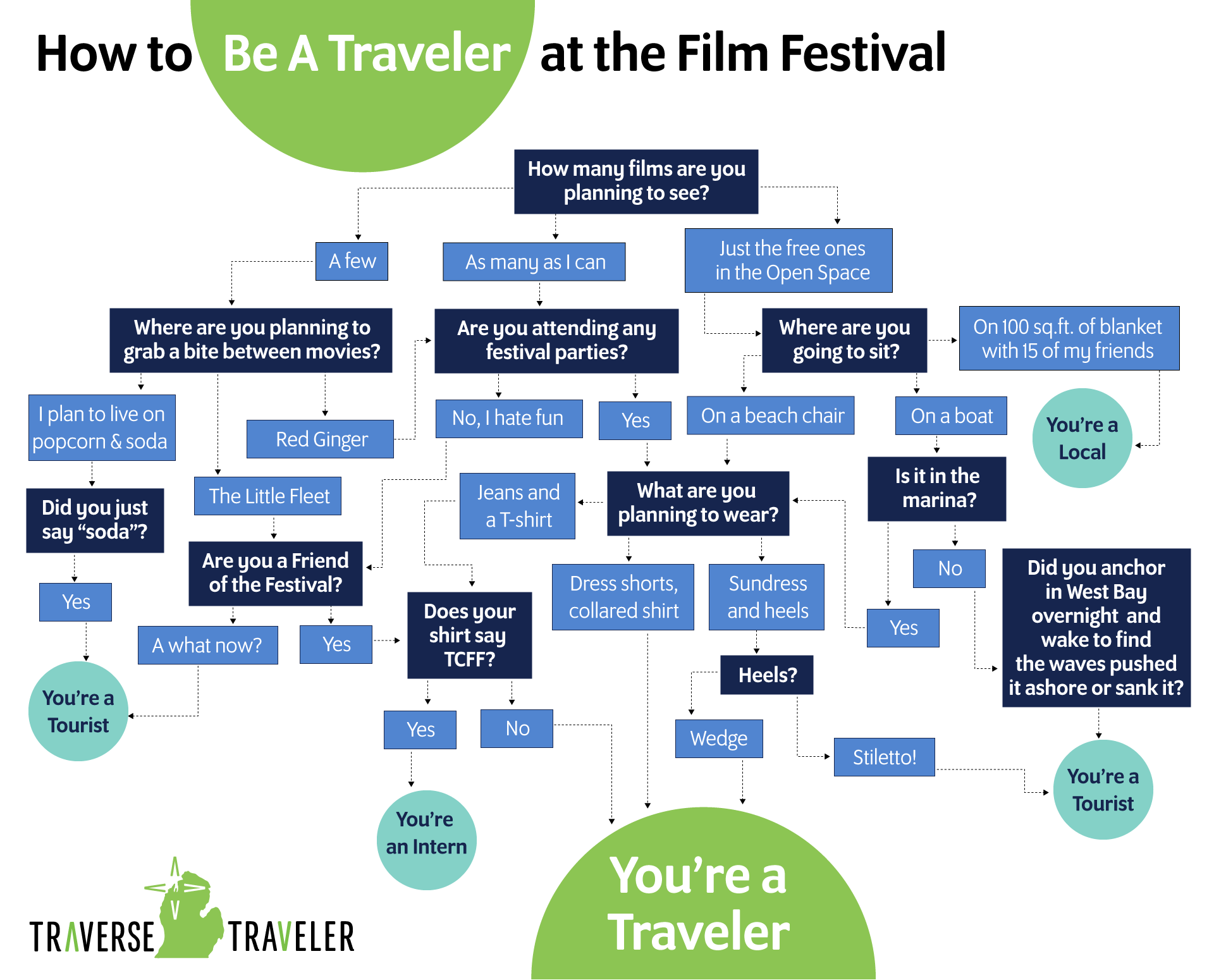 Film Festival Flow Chart graphic